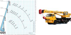 Диаграмма грузоподъемности крана 25 тонн