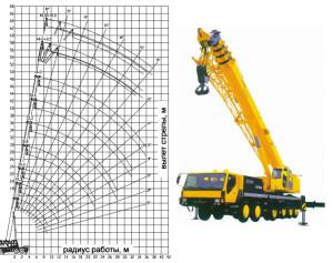 Высотные характеристики крана 90 тонн