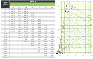 Zoomlion QY70, характеристики грузоподъемности крана 70тн