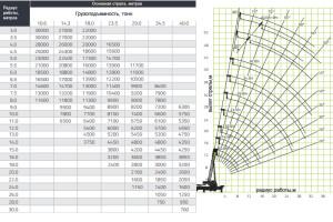 Таблица грузоподъемности крана 30 тонн