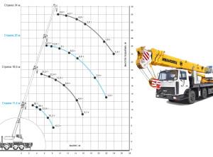 КС-6476 50 тонн грузоподъемные характеристики