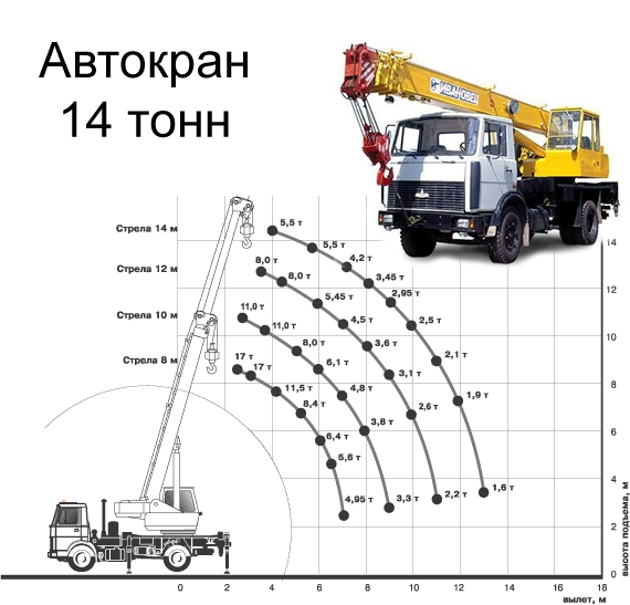 Кран 14т