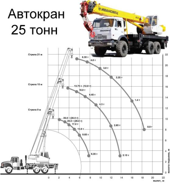 Автокран 25 тонн, диаграмма грузоподъемности