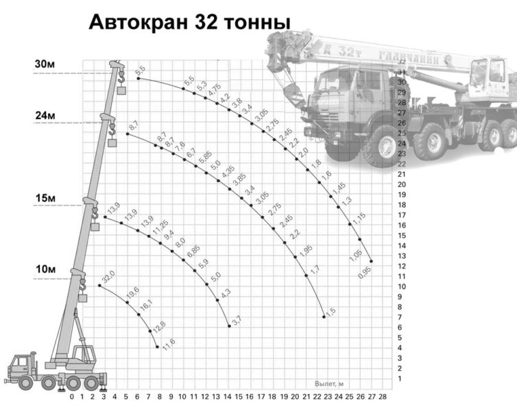 Автокран 32 тонны