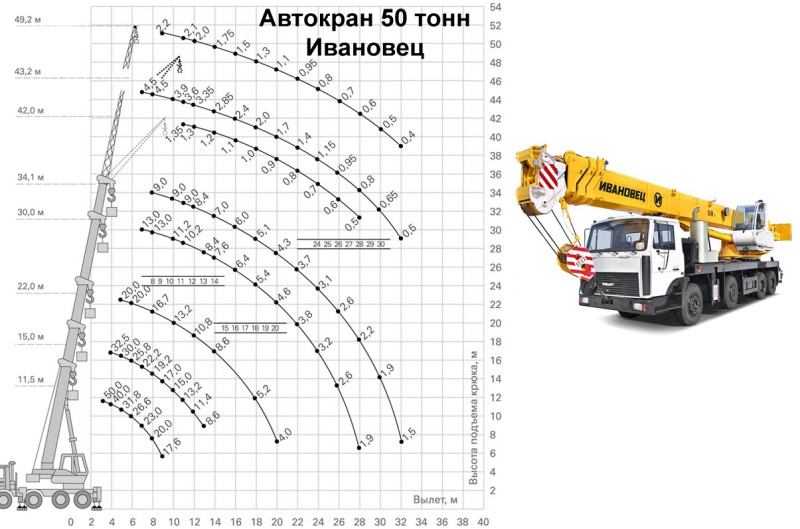 Грузовысотные характеристики автокрана 50 тонн ИВАНОВЕЦ