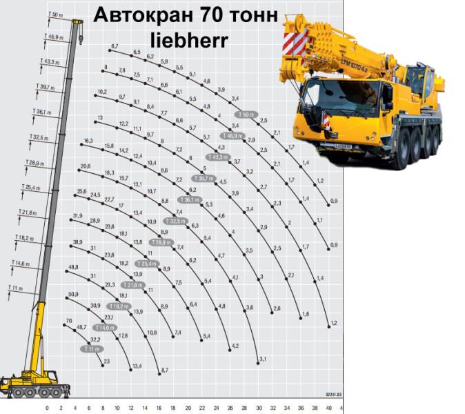 Кран 70 тонн, диаграмма грузоподъемности