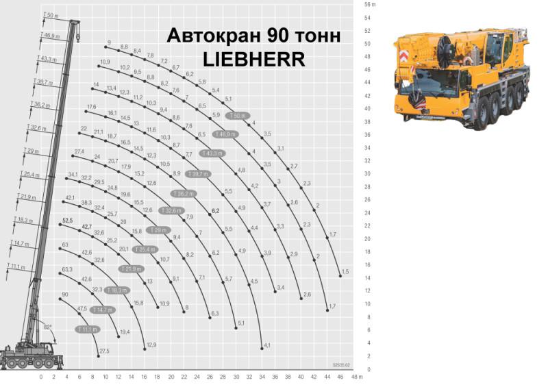 диаграмма грузоподъемности крана 90 тонн